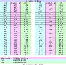 Contact Lens Power Conversion Chart Opticampus Vertex Distance