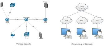 Different Types Of Network Diagrams Basic Network Design