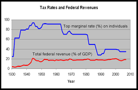 Federal Revenue By Year Chart Michael Moore On Wealthy Peoples Money Kens Project Blog