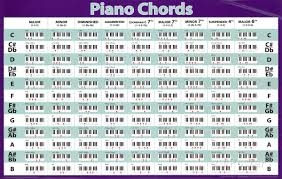 Free Jazz Piano Chord Charts 55 Logical Jazz Chord Chart For Piano