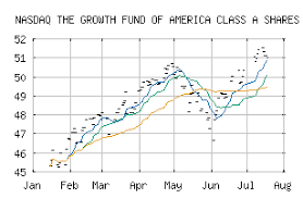 Free Trend Analysis Report For The Growth Fund Of America