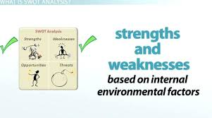 Internal Strengths Weaknesses In Swot Analysis Definition Examples