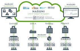 Enterprise File Service Solutions For Healthcare Nasuni