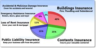find a landlords insurance policy for any type of tenant or property