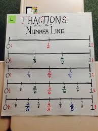 Third Grade Mathematics Chart Math Anchor Chart Fractions On A Number Line Math Anchor