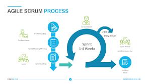 Agile Scrum Process Powerslides