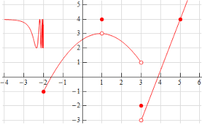 Calculus I One Sided Limits Practice Problems