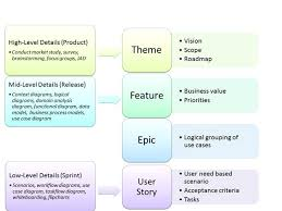 User Story Requirements Template Images Of Scrum Agile Requirements Template Case Study Epic Feature
