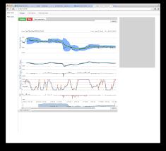 Google Charts Vs Highstock Vs Google Charts In Performance Stack Overflow
