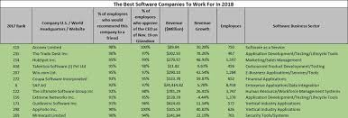 the following are the highest rated companies to work for in 2018 based the of employees who would recommend the company to a friend
