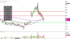 Imnp Stock Chart Immune Pharmaceuticals Inc Imnp Stock Chart Technical Analysis For 08 09 16