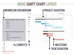 The Gantt Chart Pdf Construction Gantt Chart Pdf Easybusinessfinance Net