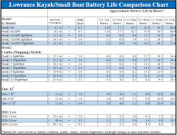 Lowrance Charts Help Support Fishing Electronics Lowrance Usa Kayak