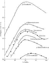 Aromatic Conversion Chart Pdf Pdf Nitration And Aromatic Reactivity Semantic Scholar