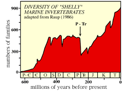 OPPOSITION TO CREATIONISM   OF    Check out this called  Geologic Time Scale  on Play it now