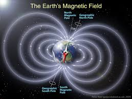 Image result for magnetic earth field