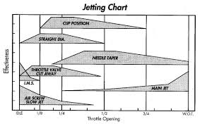 Mikuni Carb Jetting Chart Jetting From The Bottom To The Top Honda Atv Forum