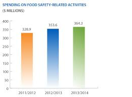 Investing In Canadas Food Safety System Canadian Food