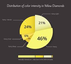 Fancy Color Diamond Chart Yellow Diamonds Buying Guide How To Buy Smart Naturally
