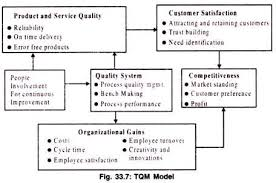 Project Report On Total Quality Management (Tqm)