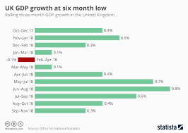 Who Is Number 1 In The Uk Charts Chart Uk Gdp Growth At Six Month Low Statista
