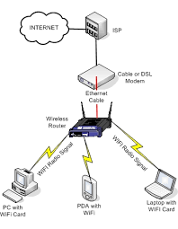 network setup & support creative computers wired home network diagram at Wireless Network Configuration Diagram