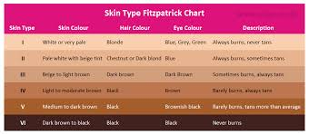 Fitzpatrick Chart For Laser Hair Removal