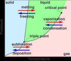Phases Of Matter Solids Liquids Gases Plasma