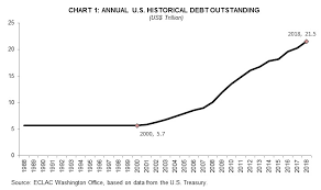 Trends And Major Holders Of U S Federal Debt In Charts