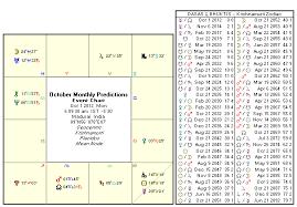 Moon Sign Chart 2012 Astrology October 2012 Monthly Horoscope Rasi Palan