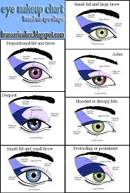 everyone has a diffe eye shape check out this chart for the best way to apply makeup your eyes arabic test