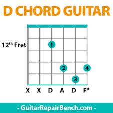 D Major Guitar Chord Chart D Chord Guitar D Major Chords Guitar Finger Position