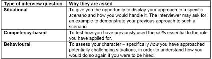 Situational Based Interview Questions Three Types Of Job Interview Questions And How To Answer Them