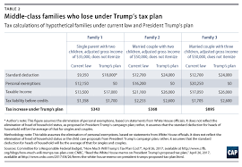 Tax Deduction Changes in the Trump Tax Plan You Need to Know About moreover Taxes – Small Business Trends besides Do you Qualify for the Section 179 Write Off in addition  in addition The 35 Percent Corporate Tax Myth – ITEP together with Next Tax Battle  Trump's Bid to Ax a Favorite Blue State Deduction as well  furthermore Affinity Accounting Solutions   Latest News Accountants in Berwick together with Halloween tax write off Latest Memes   Imgflip as well Who Itemizes Deductions    Tax Foundation additionally Recent tax reforms in America will hurt charities   Mass deduction. on latest tax write off