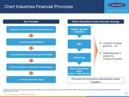 Texas Intestate Distribution Chart Form 8 K Chart Industries Inc For Jun 12