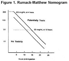 Toxicology 3 Acetaminophen Overdose Portal