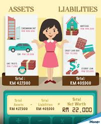 What Is Networth How Much Is Your Net Worth Imoney