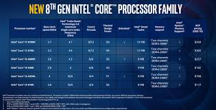 Cpu Comparison Chart 2018 Intel Core I5 Vs Core I7 Which Processor Should You Buy
