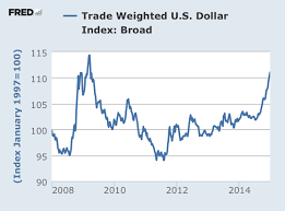 Us Dollar Basket Chart The Market Chart Of The Year Nope Its Not Oil Nightly