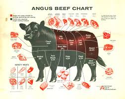 The Healthy Butcher Roasting Chart Pin By Daniel Dark On Food Resource In 2019 Angus Beef