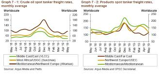 Tankers Vlcc Market On The Slide During May Hellenic