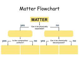 Flow Chart Of Classifying Matter Classification Of Matter Flowchart Purposegames