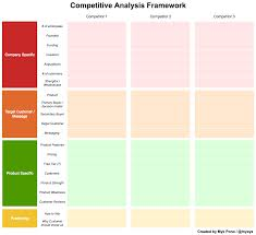 Competitive Analysis How To Conduct A Comprehensive