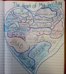 graphic organizers for personal narratives scholastic Heart Map For Writers Workshop Heart Map For Writers Workshop #47 Writing Heart Map Printable