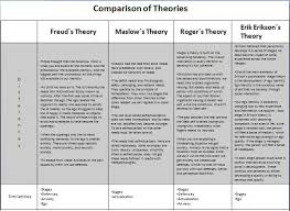 Freud Maslow Erikson And Rogers Comparison Social Work