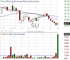 Su Candlestick Chart Analysis Of Suncor Energy Inc