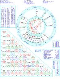 Astrology And Everything Else George Michael And His