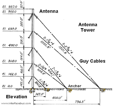 Tower Guy Wire Tension Chart Antenna Guy Wire Interfacebus