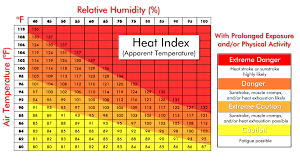 Heat Index Chart The Heat Is On Heat Advisories In Effect