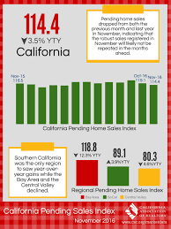 California Pending Home Sales Contract In November